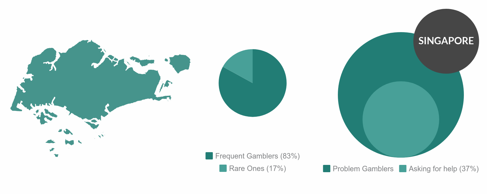 Problem gambling singapore statistics since